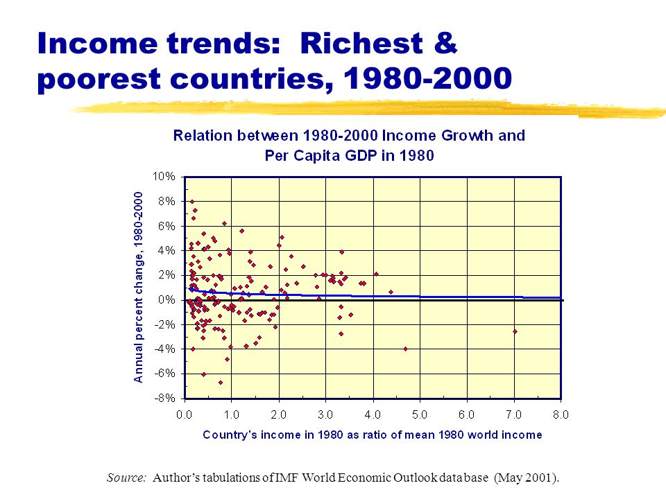 Income trends: Richest & poorest countries, 1980-2000 Source: Author's tabulations of IMF World Economic Outlook data base (May 2001).