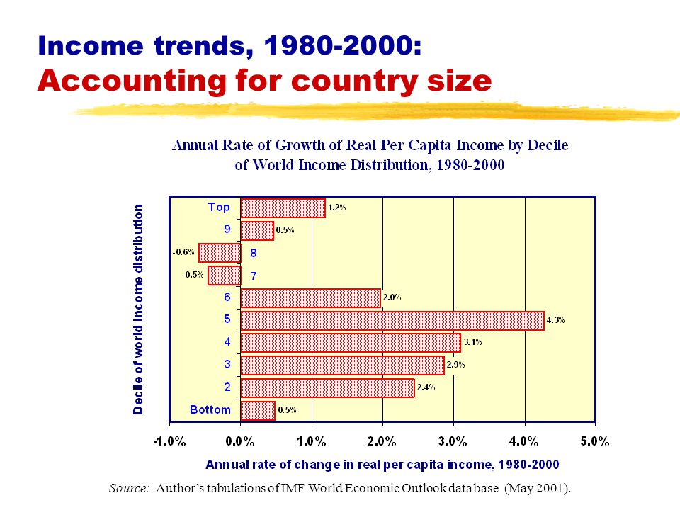 Income trends, 1980-2000: Accounting for country size Source: Author's tabulations of IMF World Economic Outlook data base (May 2001).