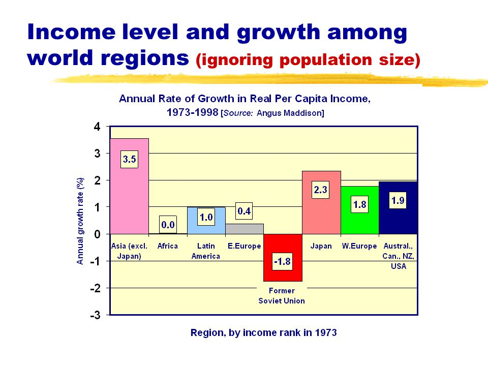 Income level and growth among world regions (ignoring population size)
