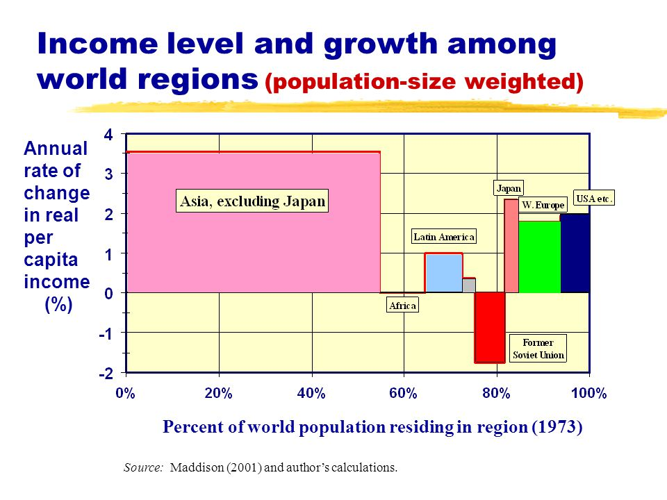 Income level and growth among world regions (population-size weighted) Percent of world population residing in region (1973) Annual rate of change in real per capita income (%) Source: Maddison (2001) and author's calculations.