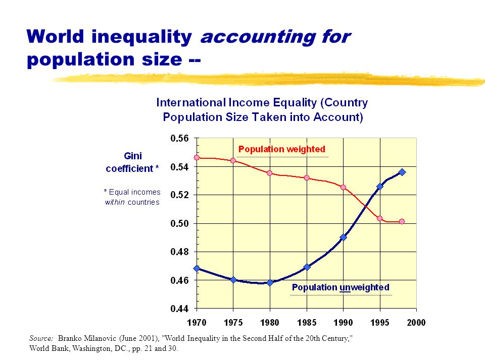 World inequality accounting for population size -- Source: Branko Milanovic (June 2001), World Inequality in the Second Half of the 20th Century, World Bank, Washington, DC., pp.