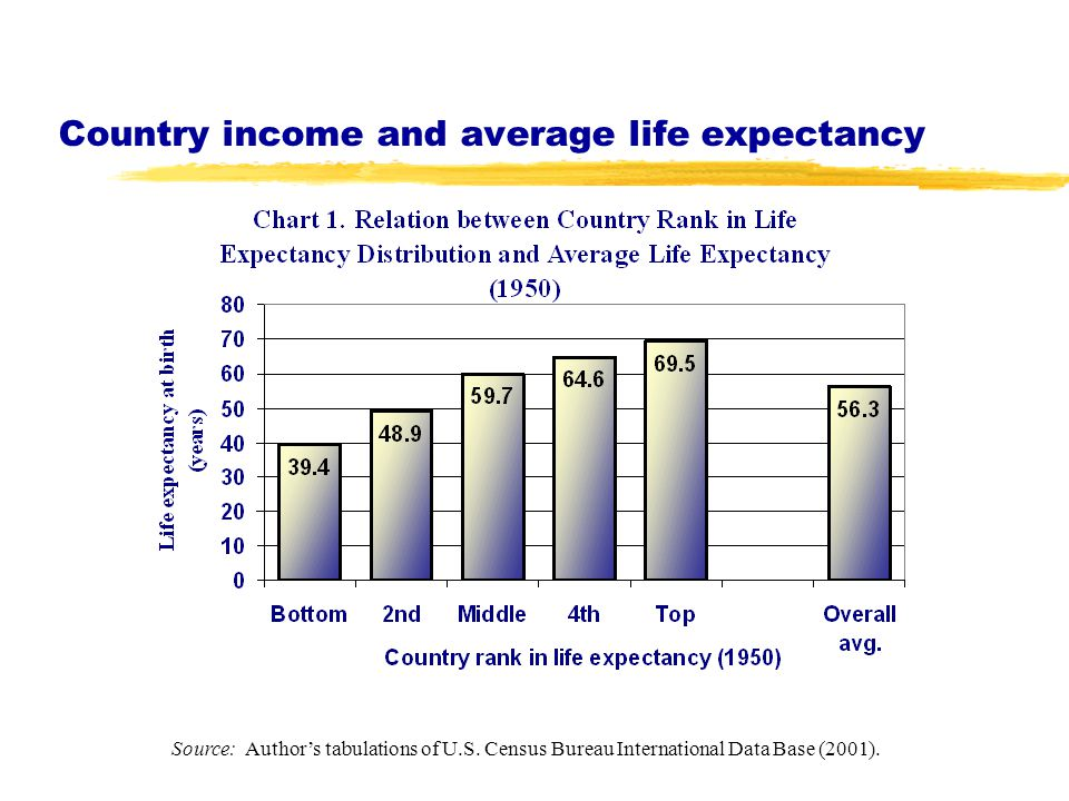 Country income and average life expectancy Source: Author's tabulations of U.S.