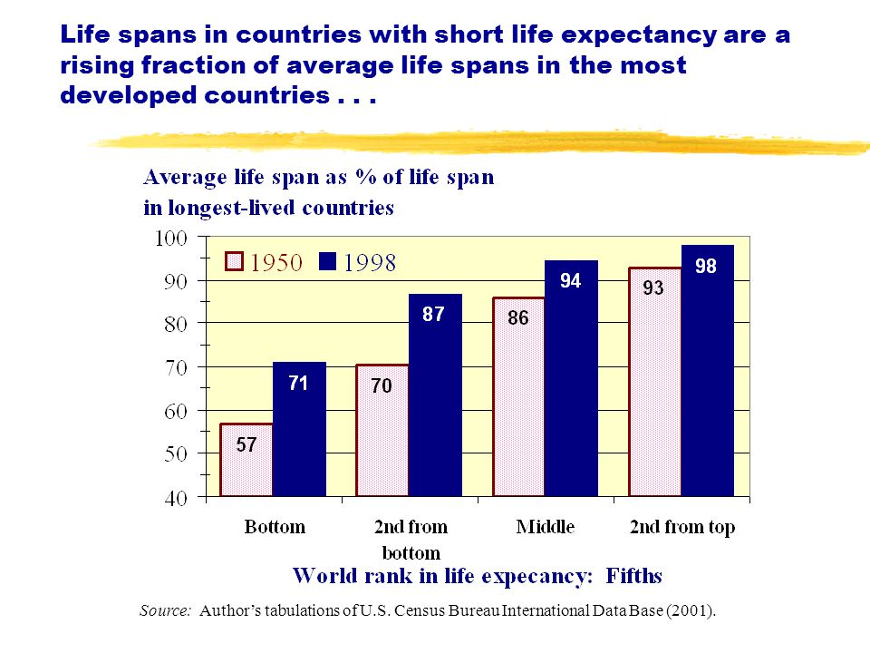 Life spans in countries with short life expectancy are a rising fraction of average life spans in the most developed countries...
