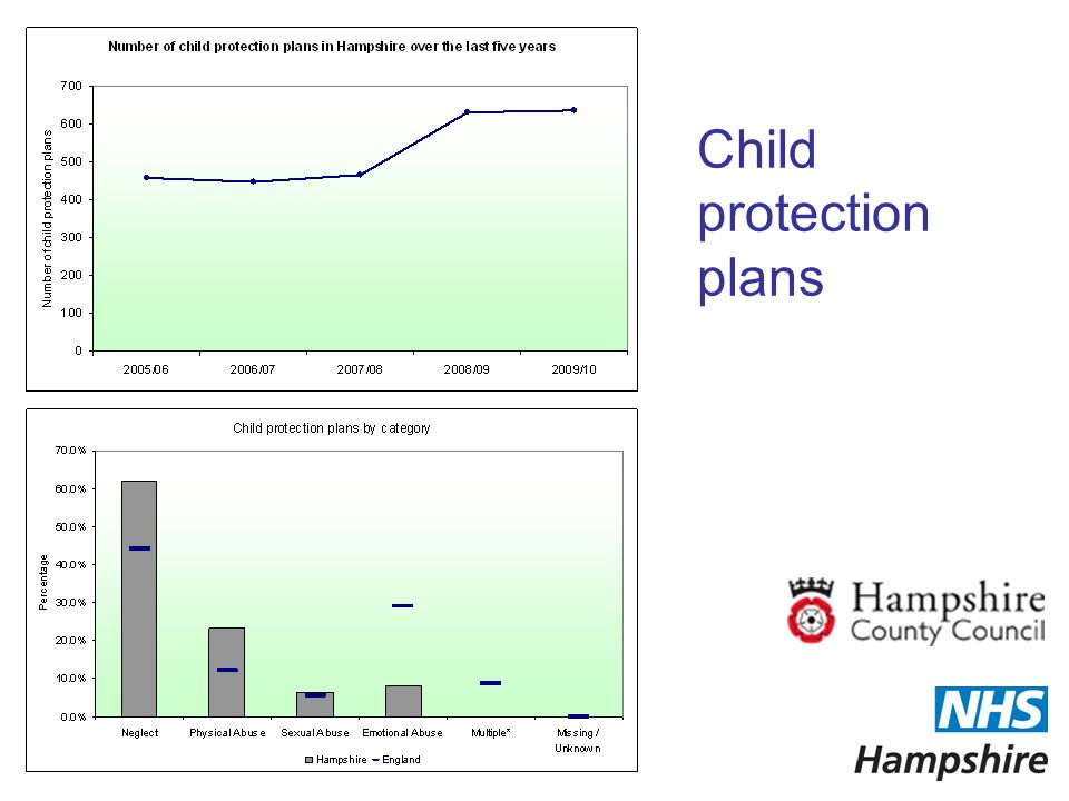 Child protection plans