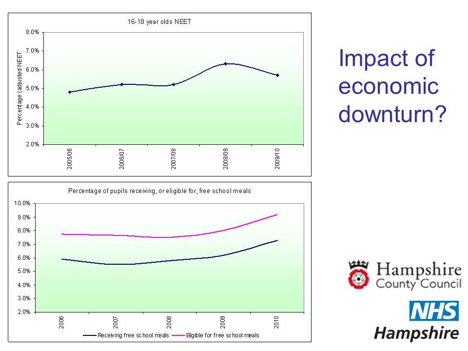 Impact of economic downturn