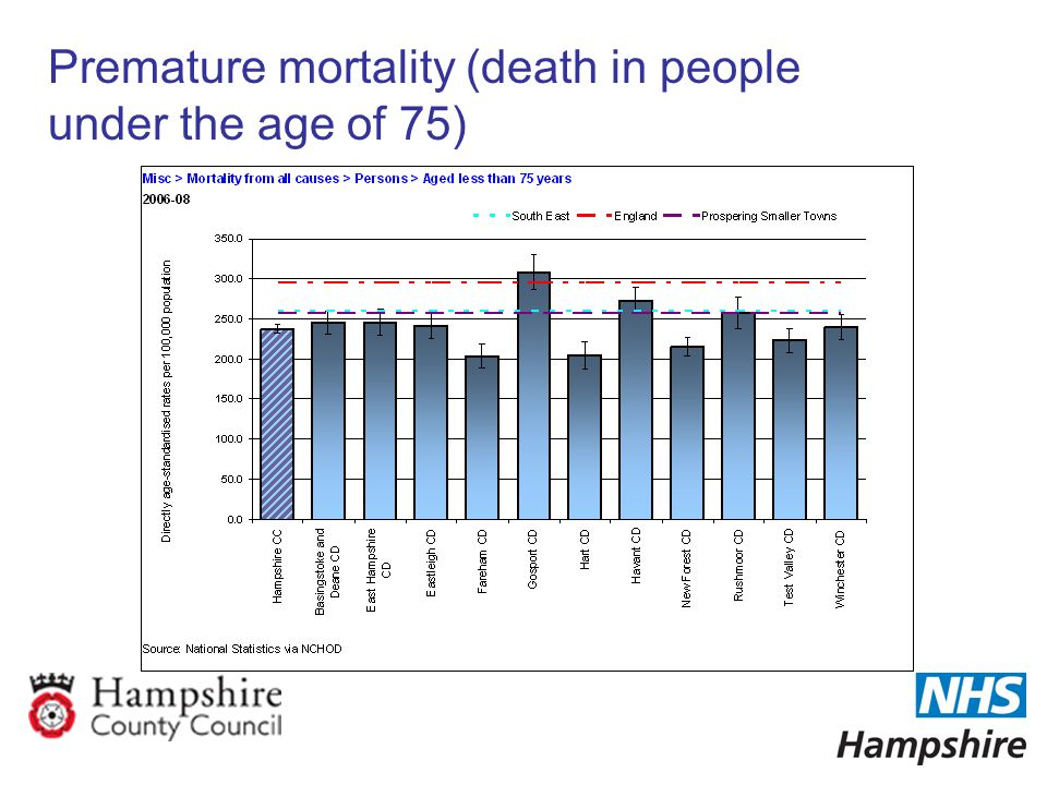 Premature mortality (death in people under the age of 75)