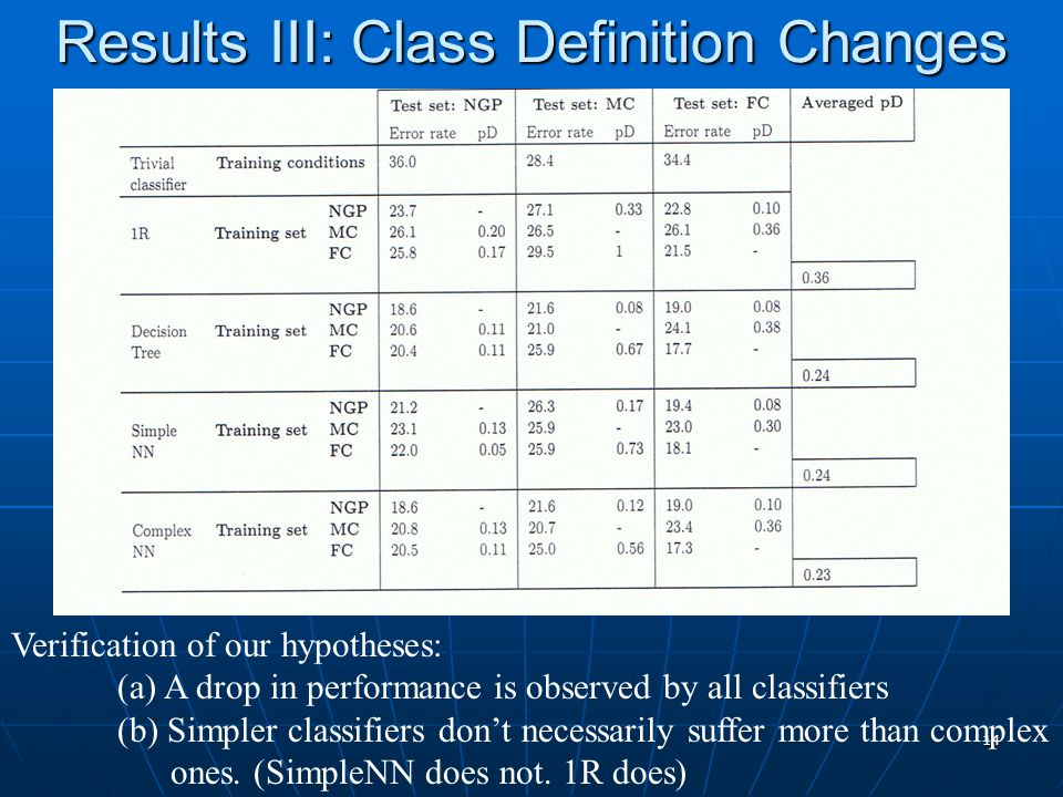 14 Results III: Class Definition Changes Verification of our hypotheses: (a) A drop in performance is observed by all classifiers (b) Simpler classifiers don't necessarily suffer more than complex ones.