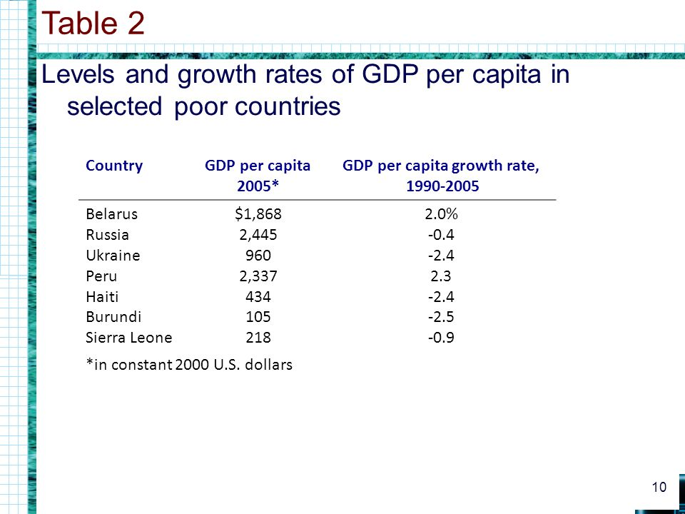 Levels and growth rates of GDP per capita in selected poor countries Table 2 10 CountryGDP per capita 2005* GDP per capita growth rate, 1990-2005 Bela