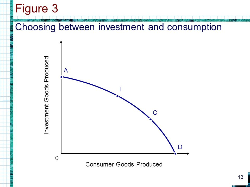 Choosing between investment and consumption Figure 3 13 0 Consumer Goods Produced Investment Goods Produced D C I A