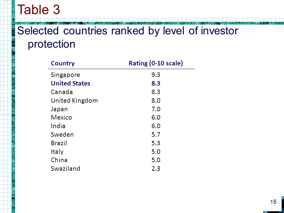 Selected countries ranked by level of investor protection Table 3 15 CountryRating (0-10 scale) Singapore United States Canada United Kingdom Japan Me