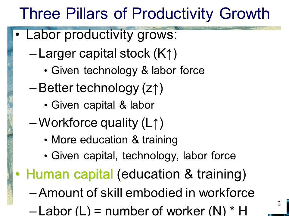 Three Pillars of Productivity Growth Labor productivity grows: –Larger capital stock (K↑) Given technology & labor force –Better technology (z↑) Given