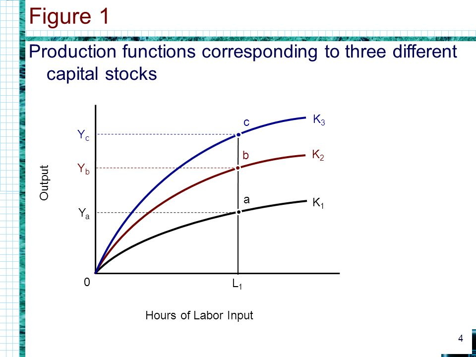 Production functions corresponding to three different capital stocks Figure 1 4 0 Hours of Labor Input Output L1L1 YaYa K1K1 YbYb YcYc K2K2 K3K3 c b a