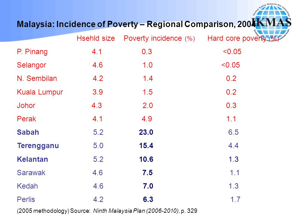 Malaysia: Incidence of Poverty – Regional Comparison, 2004 Hsehld size Poverty incidence (%) Hard core poverty (%) P. Pinang 4.1 0.3 <0.05 Selangor 4.