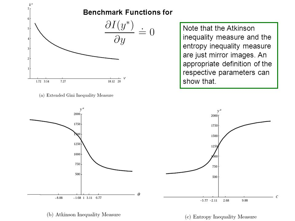 Benchmark Functions for Note that the Atkinson inequality measure and the entropy inequality measure are just mirror images. An appropriate definition