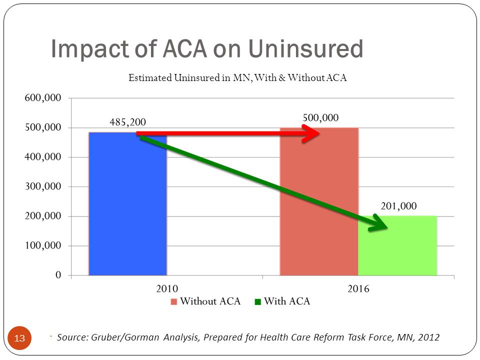 Impact of ACA on Uninsured Source: Gruber/Gorman Analysis, Prepared for Health Care Reform Task Force, MN, 2012 Estimated Uninsured in MN, With & Without ACA 13