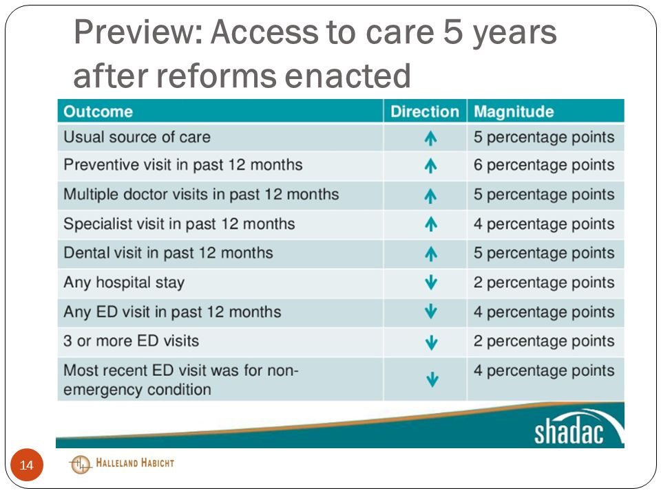 Preview: Access to care 5 years after reforms enacted 14