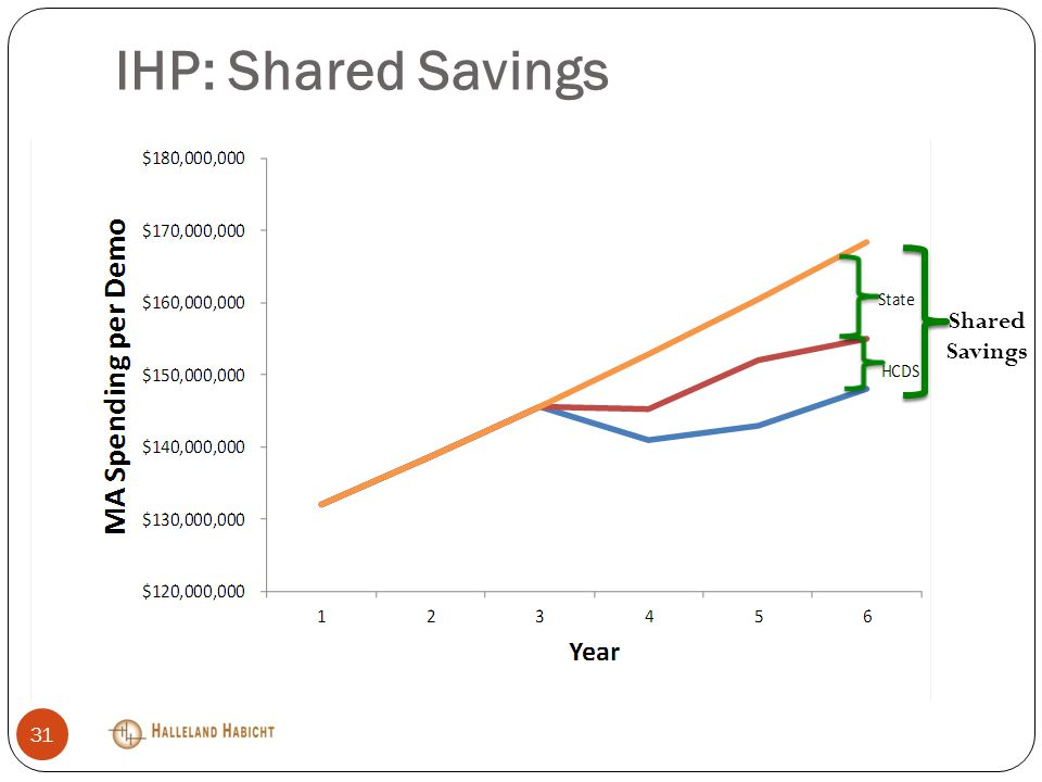 IHP: Shared Savings 31 Shared Savings