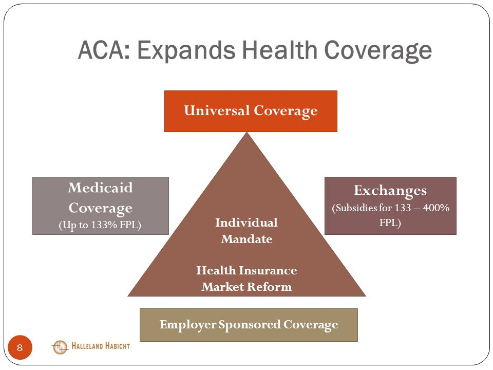 ACA: Expands Health Coverage Individual Mandate Health Insurance Market Reform Medicaid Coverage (Up to 133% FPL) Exchanges (Subsidies for 133 – 400% FPL) Employer Sponsored Coverage Universal Coverage 8