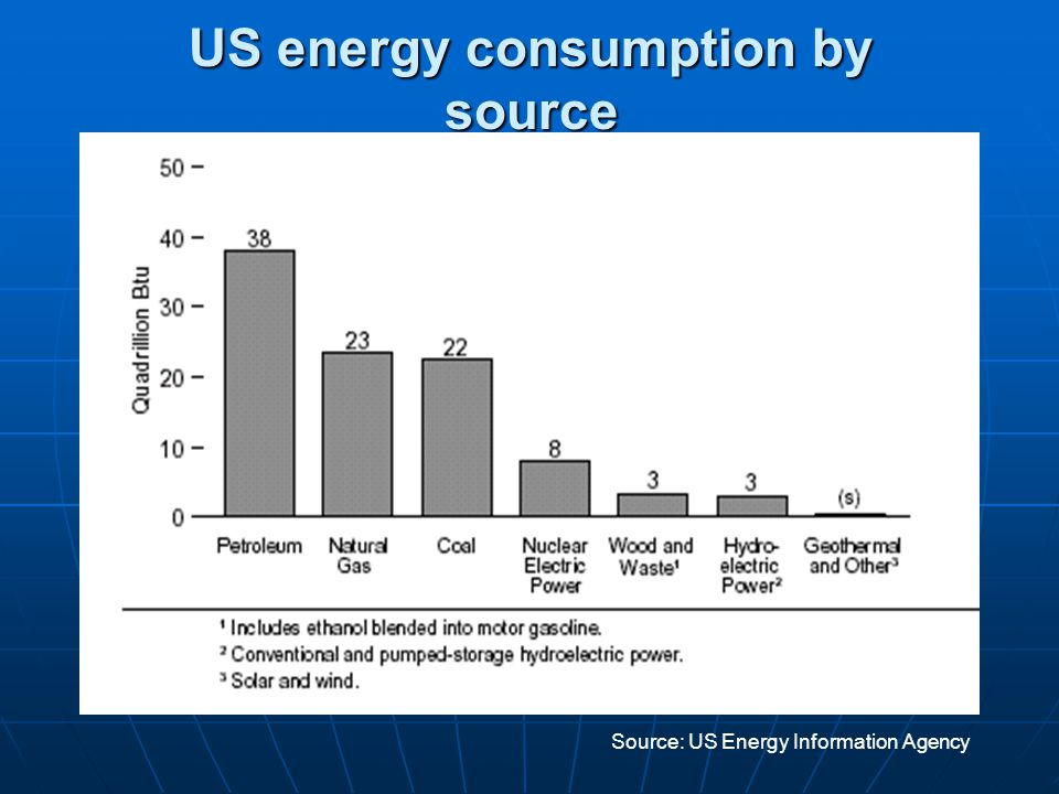 US energy consumption by source Source: US Energy Information Agency