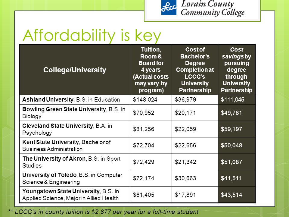 Affordability is key College/University Tuition, Room & Board for 4 years (Actual costs may vary by program) Cost of Bachelor's Degree Completion at L
