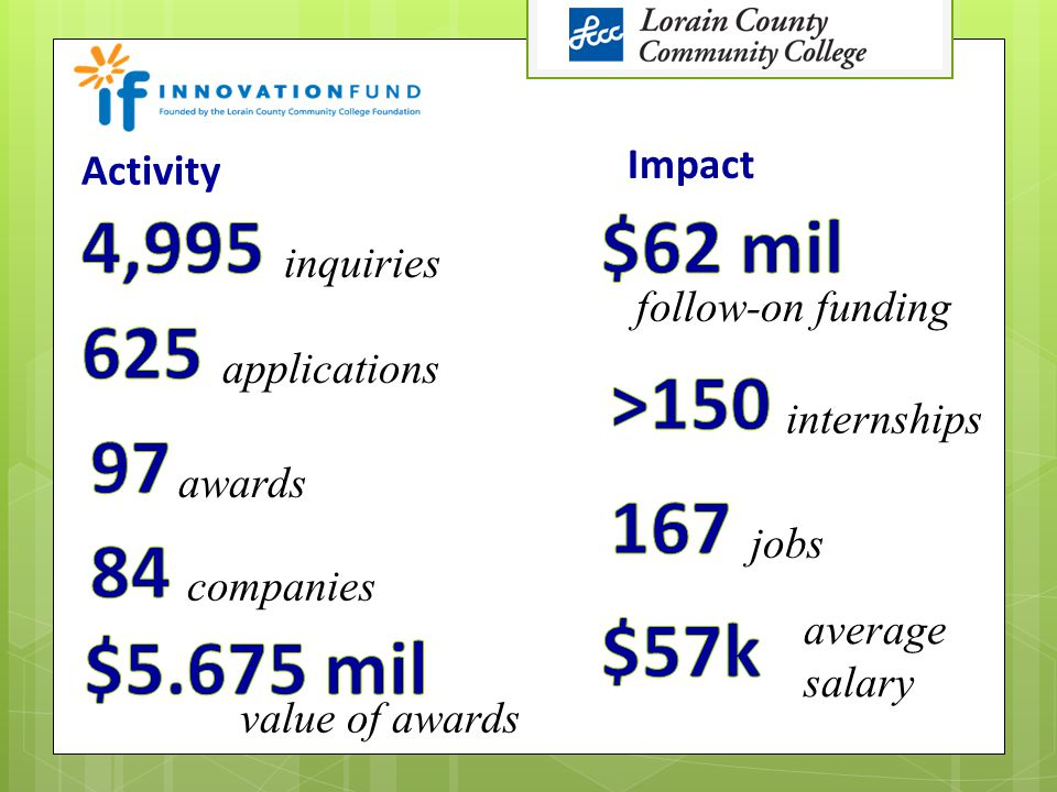 inquiries awards companies value of awards follow-on funding jobs average salary Activity applications Impact internships