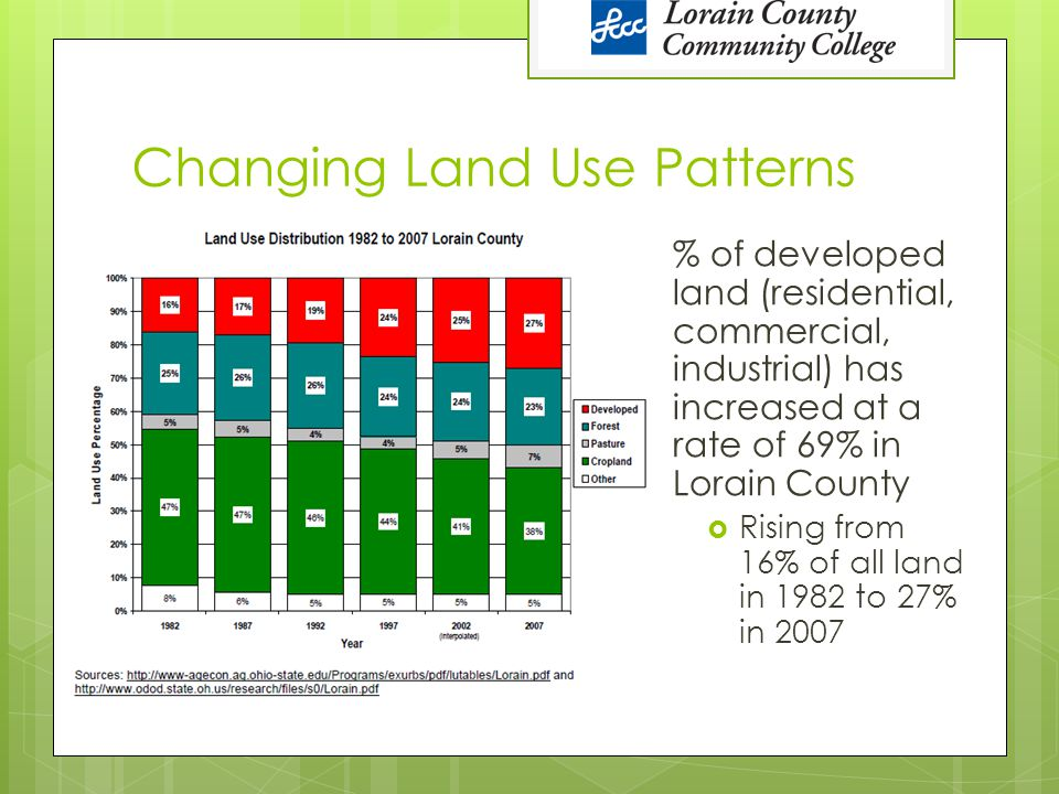 Changing Land Use Patterns % of developed land (residential, commercial, industrial) has increased at a rate of 69% in Lorain County  Rising from 16%
