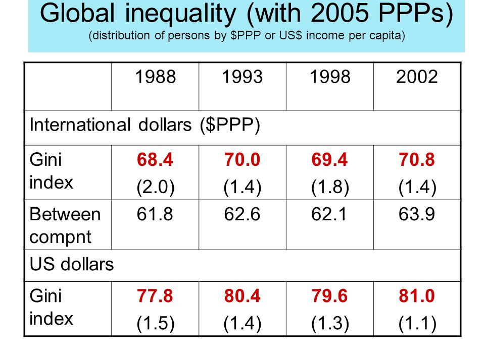 1988199319982002 International dollars ($PPP) Gini index 68.4 (2.0) 70.0 (1.4) 69.4 (1.8) 70.8 (1.4) Between compnt 61.862.662.163.9 US dollars Gini i