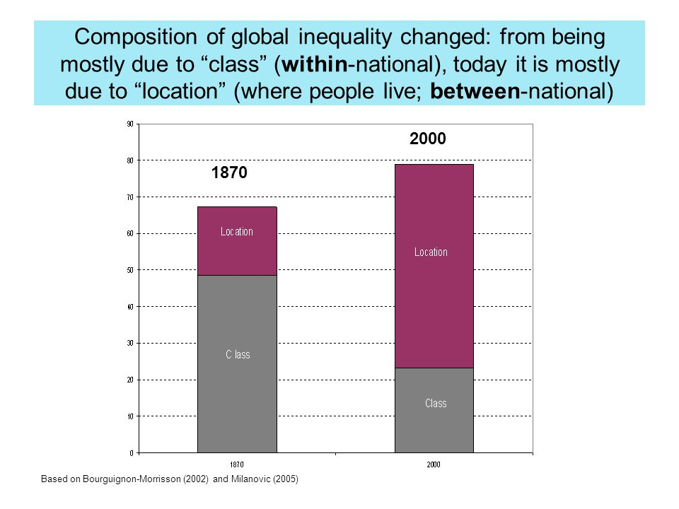 "Composition of global inequality changed: from being mostly due to ""class"" (within-national), today it is mostly due to ""location"" (where people live;"