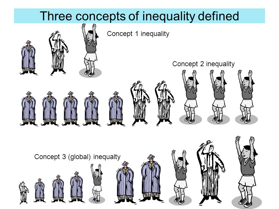 Define four worlds: First World: The West and its offshoots Take the poorest country of the First World (e.g.