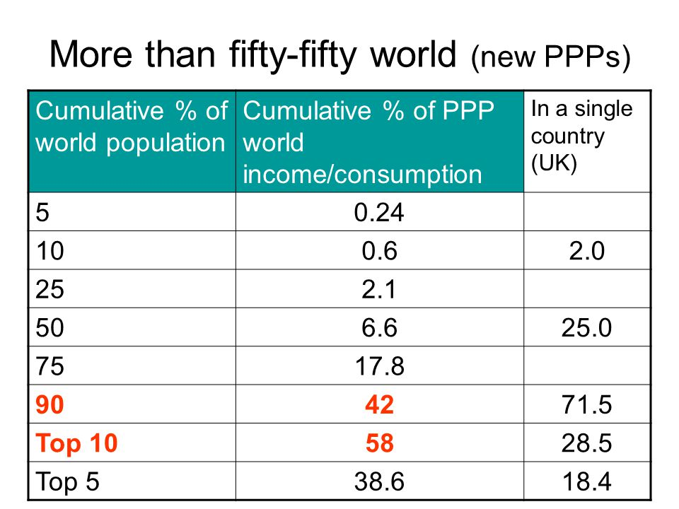 More than fifty-fifty world (new PPPs) Cumulative % of world population Cumulative % of PPP world income/consumption In a single country (UK) 50.24 10
