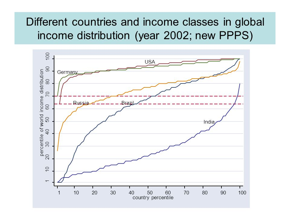 Different countries and income classes in global income distribution (year 2002; new PPPS) Germany USA RussiaBrazil India 1 10 20 30 40 50 60 70 80 90