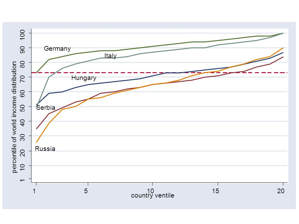 Germany Italy Russia Serbia Hungary 1 10 20 30 40 50 60 70 80 90 100 percentile of world income distribution 15101520 country ventile