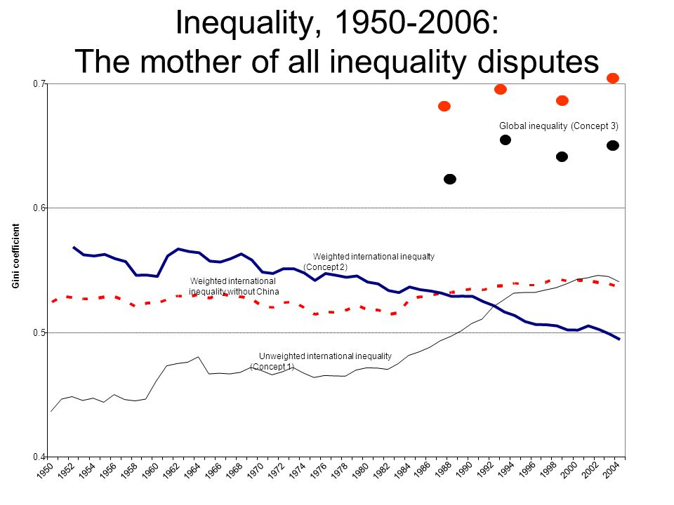 Inequality, 1950-2006: The mother of all inequality disputes 0.4 0.5 0.6 0.7 195019521954195619581960196219641966196819701972197419761978198019821984
