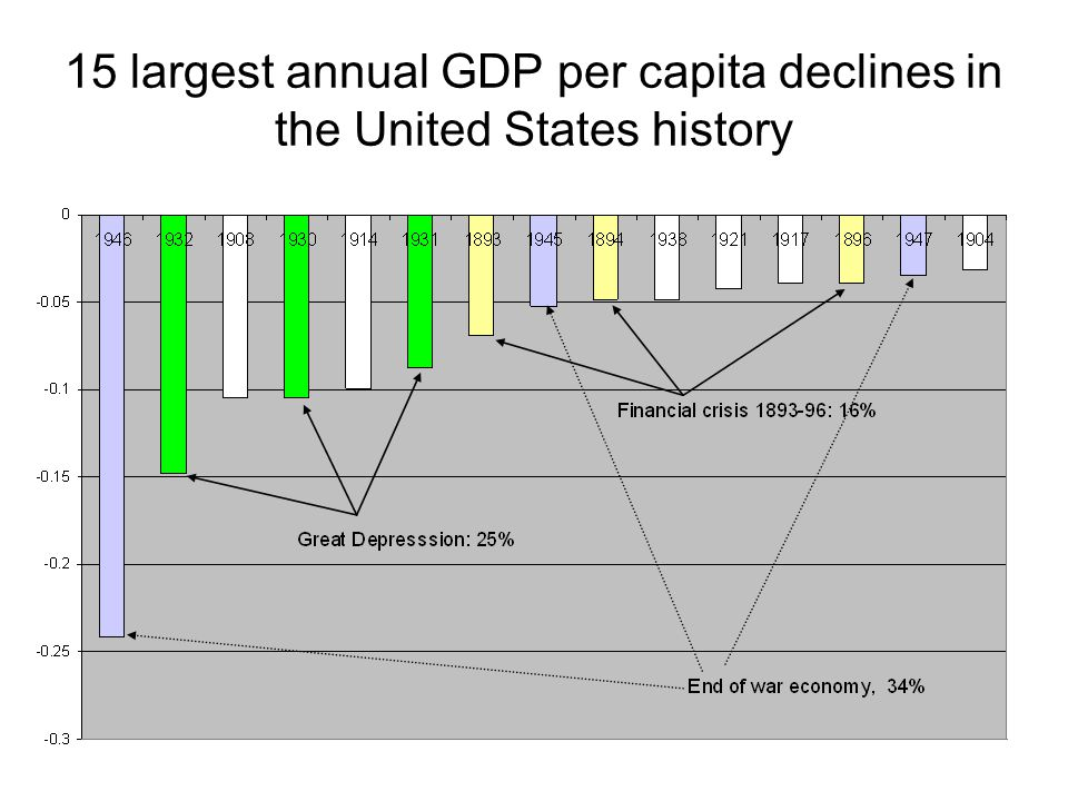 15 largest annual GDP per capita declines in the United States history