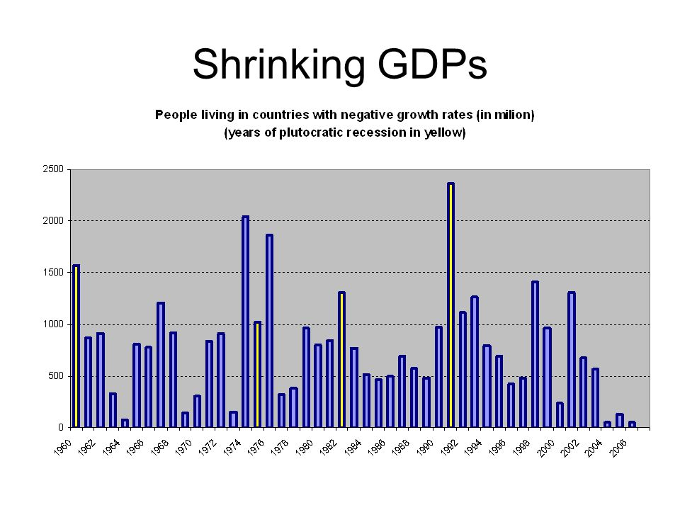 Shrinking GDPs