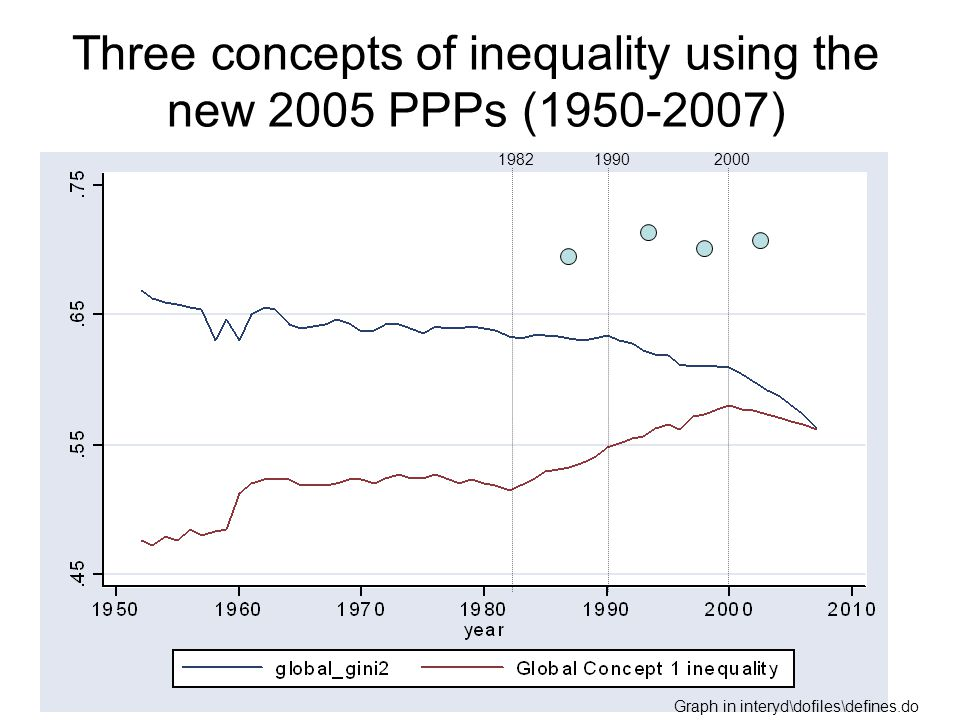 Causal effect of globalization (openness) on global inequality Channel 1.