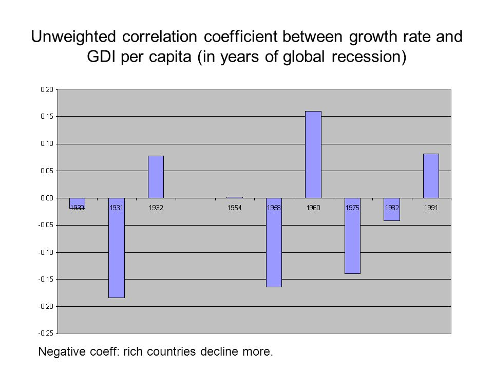Unweighted correlation coefficient between growth rate and GDI per capita (in years of global recession) Negative coeff: rich countries decline more.