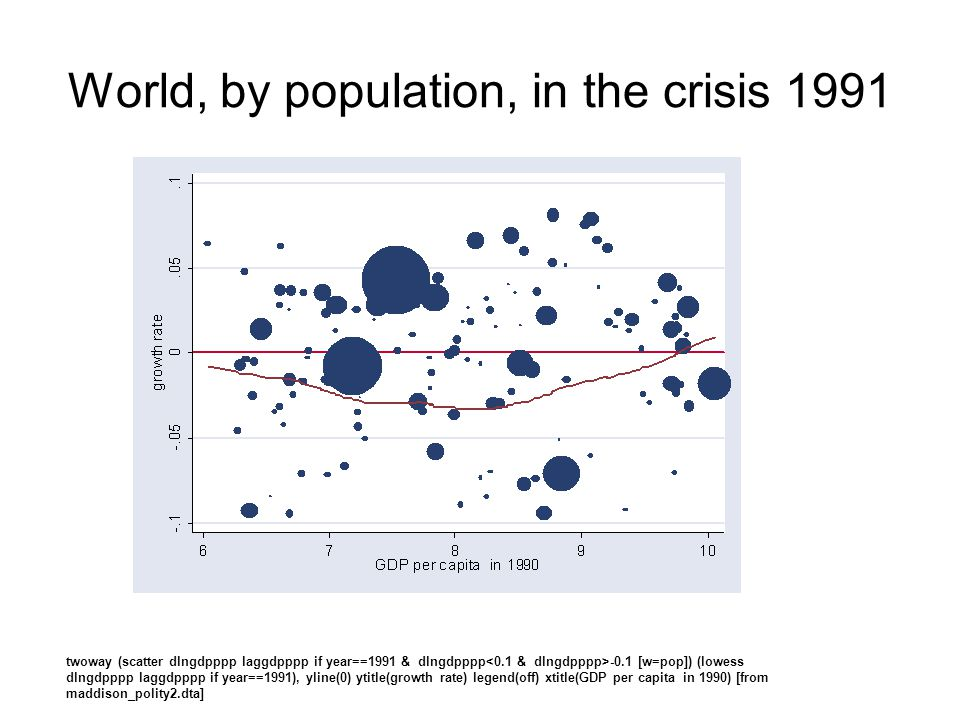 World, by population, in the crisis 1991 twoway (scatter dlngdpppp laggdpppp if year==1991 & dlngdpppp -0.1 [w=pop]) (lowess dlngdpppp laggdpppp if ye