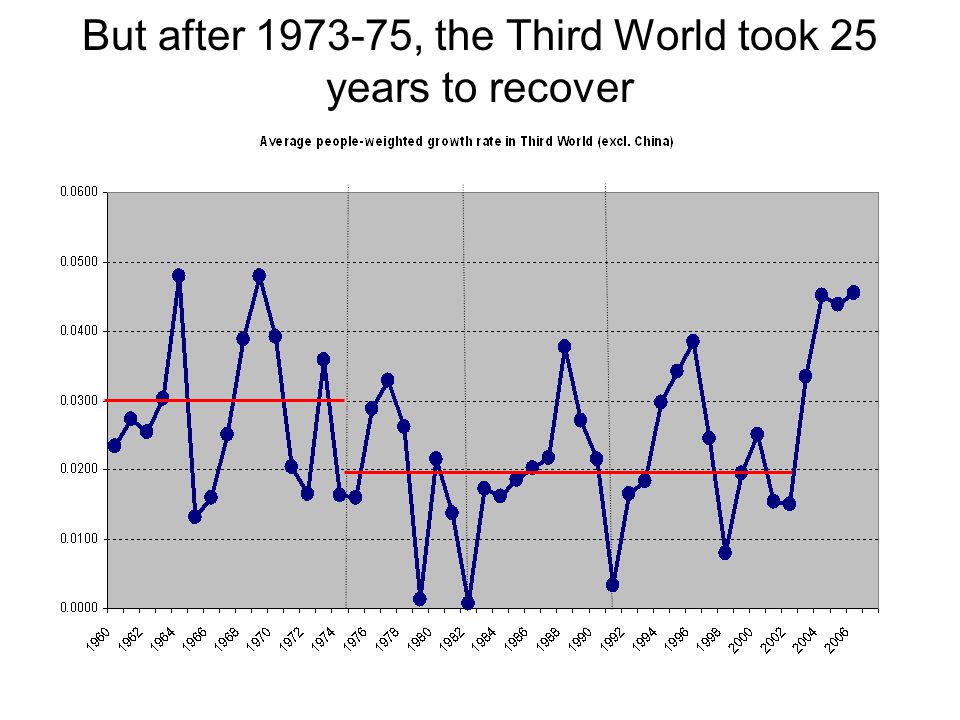 But after 1973-75, the Third World took 25 years to recover