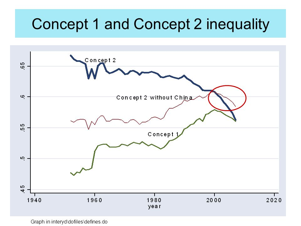 7. Does Global Inequality Matter?