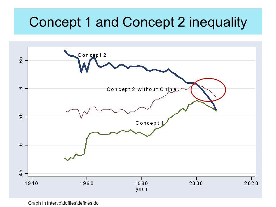 GDP per capita and Gini