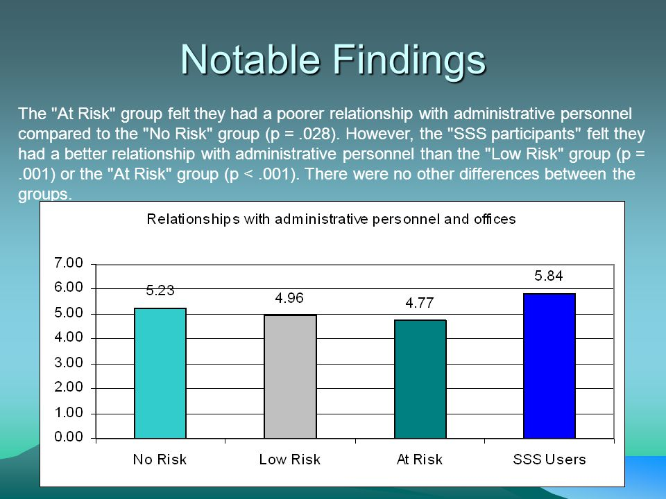 Notable Findings The At Risk group felt they had a poorer relationship with administrative personnel compared to the No Risk group (p =.028).