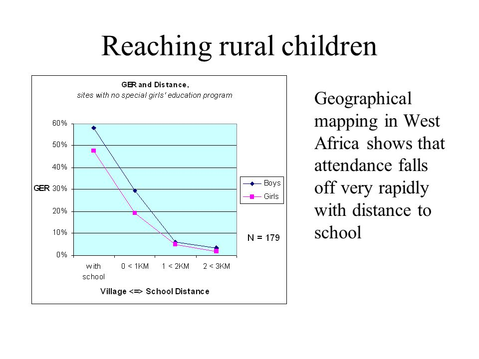 Reaching rural children Geographical mapping in West Africa shows that attendance falls off very rapidly with distance to school