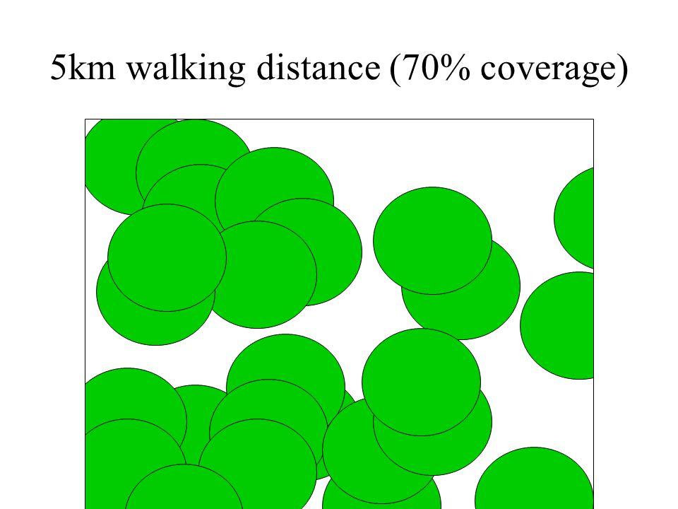 5km walking distance (70% coverage)