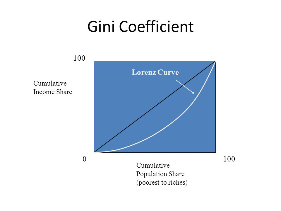 Gini Coefficient Cumulative Income Share Cumulative Population Share (poorest to riches) 0 100 Lorenz Curve