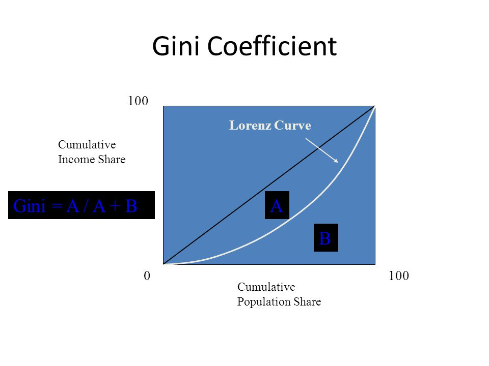 Gini Coefficient Cumulative Income Share Cumulative Population Share 0 100 Lorenz Curve A B Gini = A / A + B
