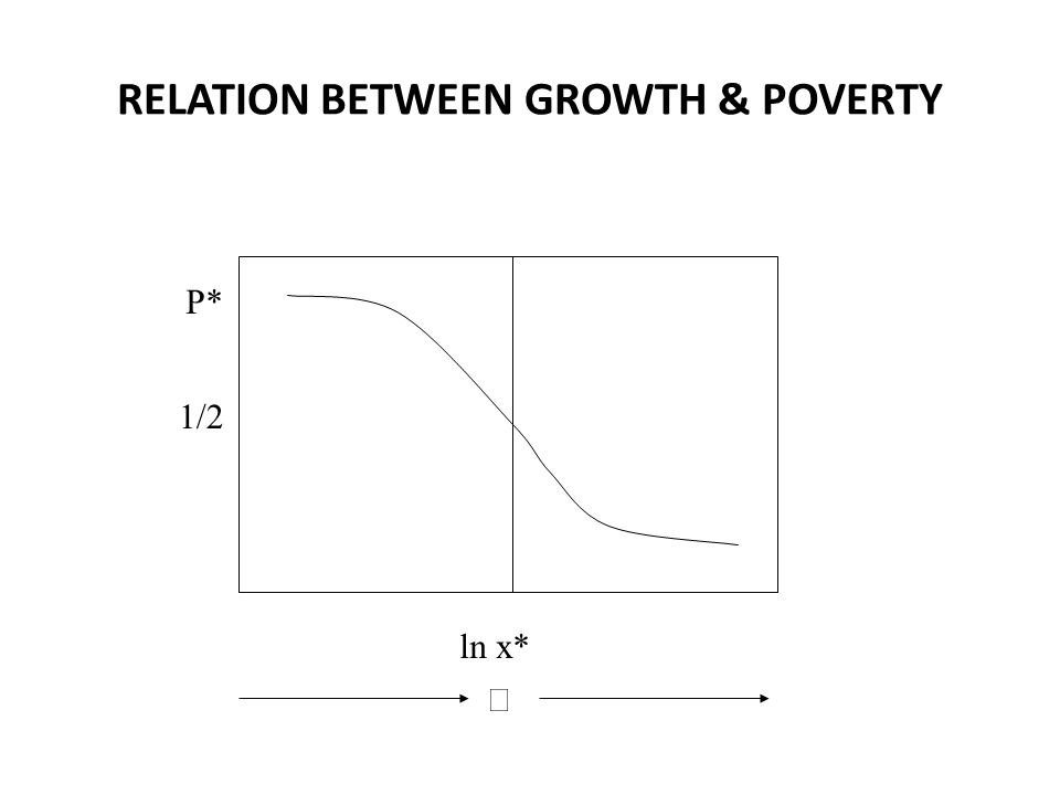 RELATION BETWEEN GROWTH & POVERTY P* ln x*  1/2
