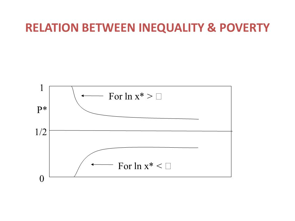 RELATION BETWEEN INEQUALITY & POVERTY 0 1/2 1 P* For ln x* <  For ln x* > 