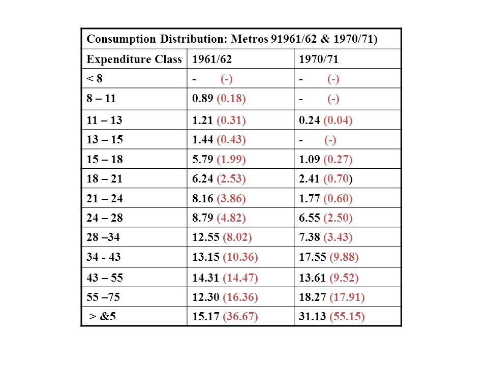 Consumption Distribution: Metros 91961/62 & 1970/71) Expenditure Class1961/621970/71 < 8- (-) 8 – 110.89 (0.18)- (-) 11 – 131.21 (0.31)0.24 (0.04) 13
