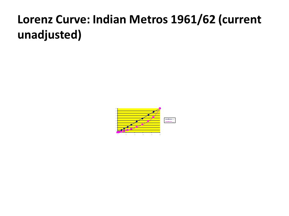 Lorenz Curve: Indian Metros 1961/62 (current unadjusted)